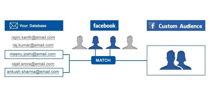 Facebook-Custom-Audience - Facebook Dynamic Ads