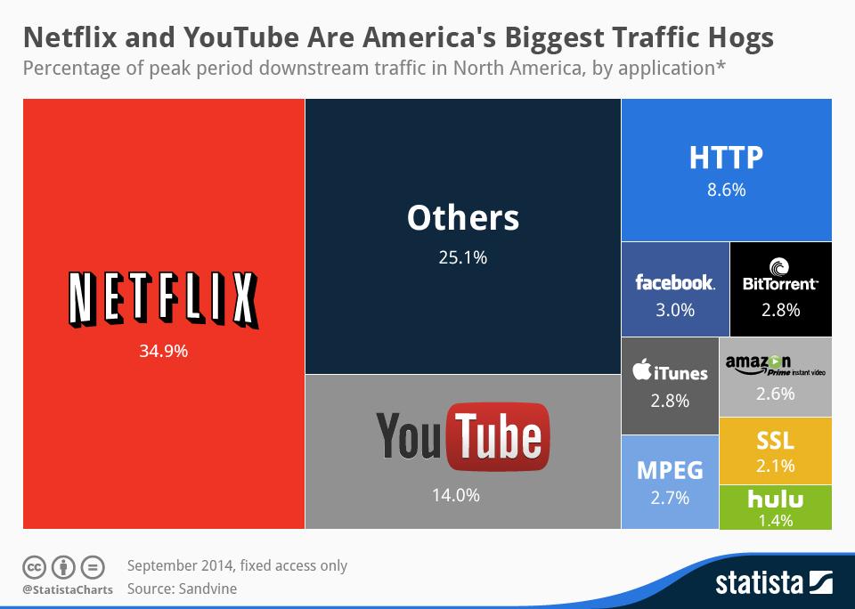Statista Videonotzung - Facebook Dynamic Ads